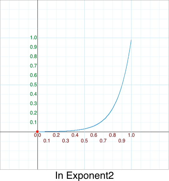 In Exponent 2 graph