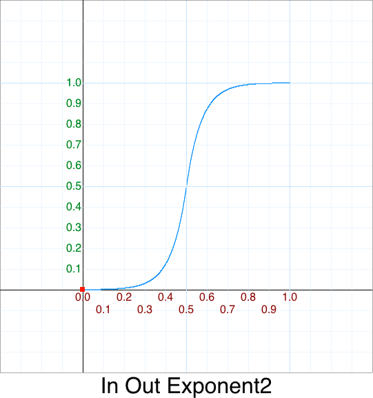 In Out Exponent 2 graph