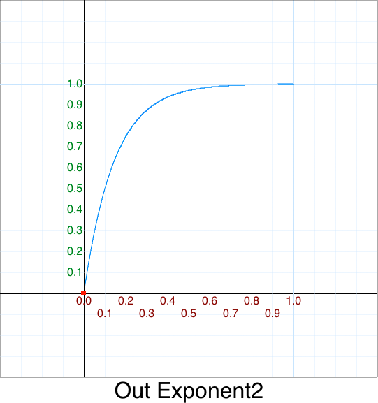 Out Exponent 2 graph