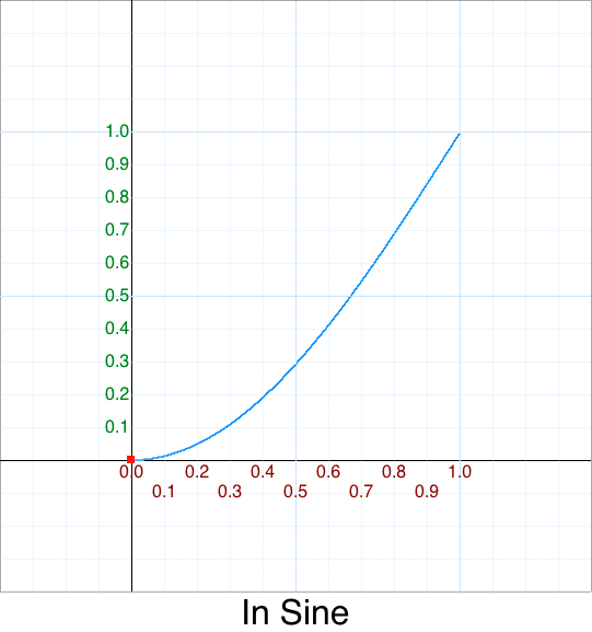 In Sine graph