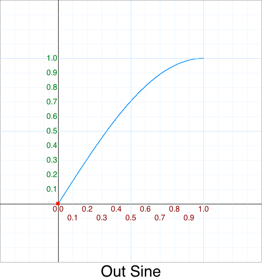 Out Sine graph