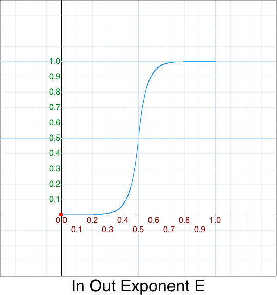In Out Exponent e graph