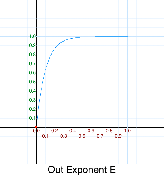 Out Exponent e graph