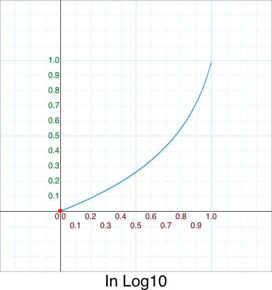 In Log10 graph