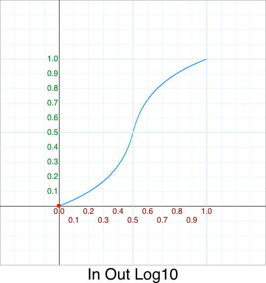 In Out Log10 graph