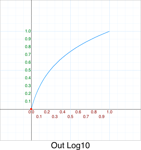 Out Log10 graph