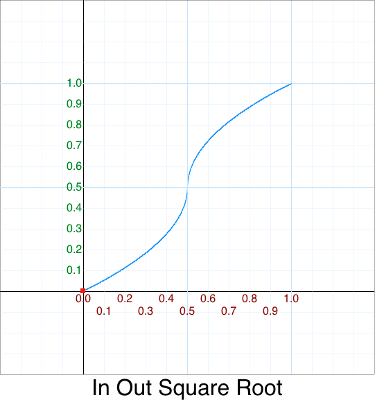 In Out Square root graph