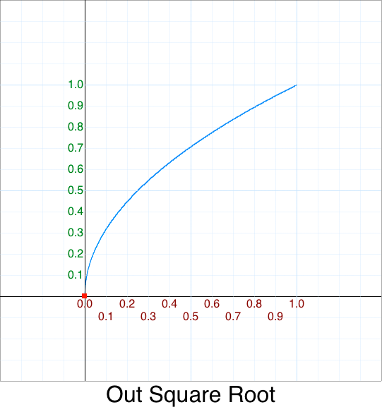 Out Square root graph