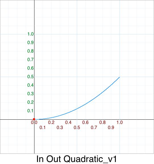 HalfH In Quadratic
