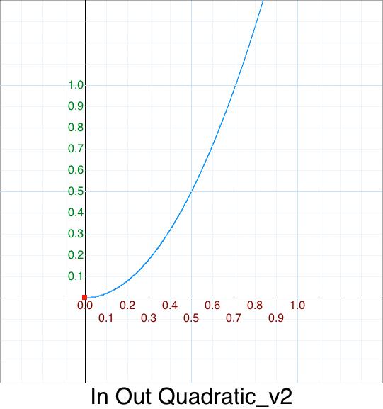 HalfH HalfW In Quadratic