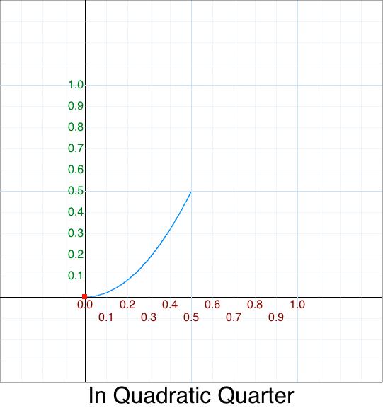 Quarter In Quadratic