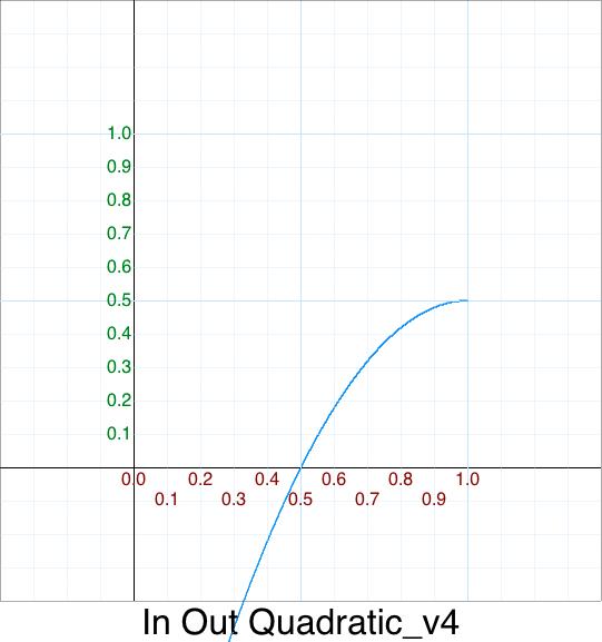 HalfH HalfW Out Quadratic