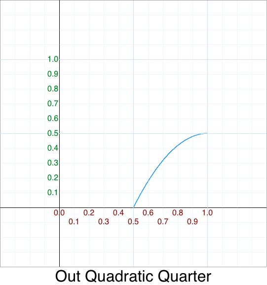 Quarter Out Quadratic