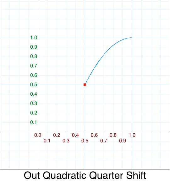 Quarter ShiftUp Out Quadratic