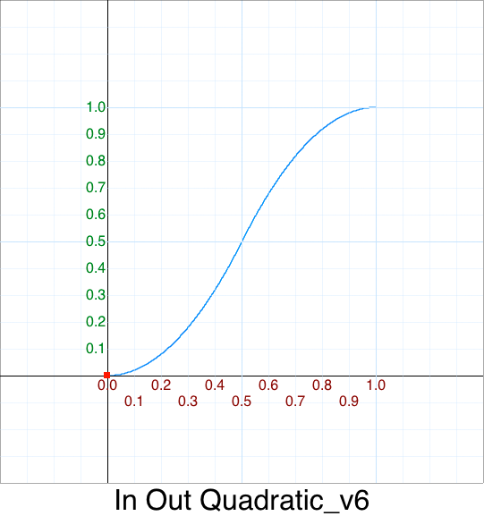 In Out Quadratic Piecewise