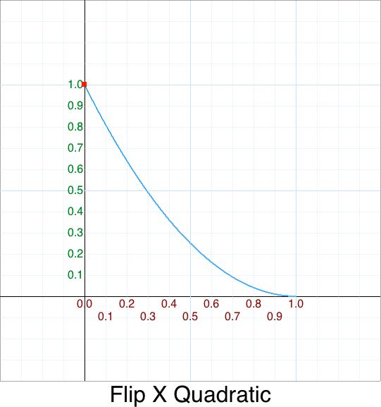 FlipX InQuadratic graph