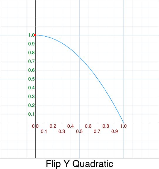 FlipY InQuadratic graph
