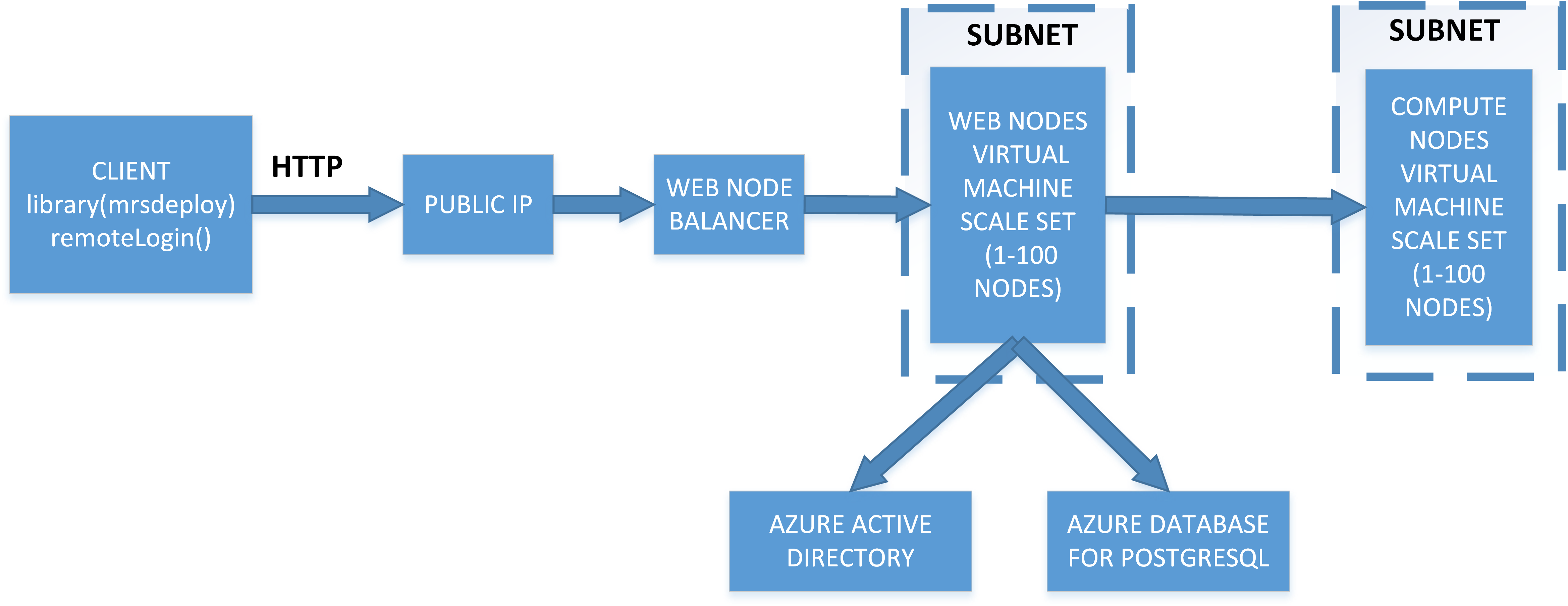 Microsoft rmlserver arm templatesenterprise configurationubuntu architecture ccuart Image collections