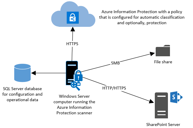 Azure Information Protection scanner architecture overview