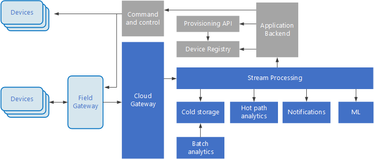 Diagram of an IoT architecture