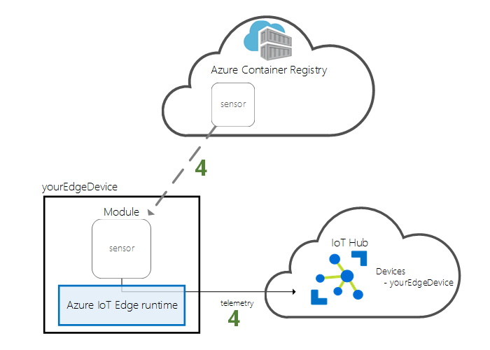 Diagram - deploy module from cloud to device