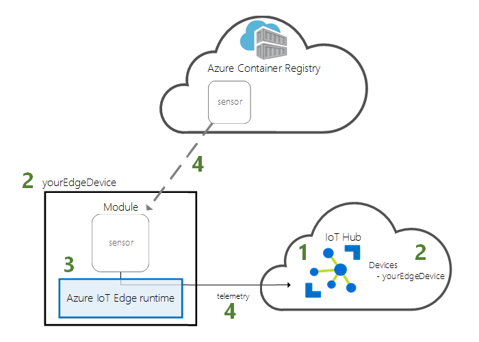 Diagram - Quickstart architecture for device and cloud
