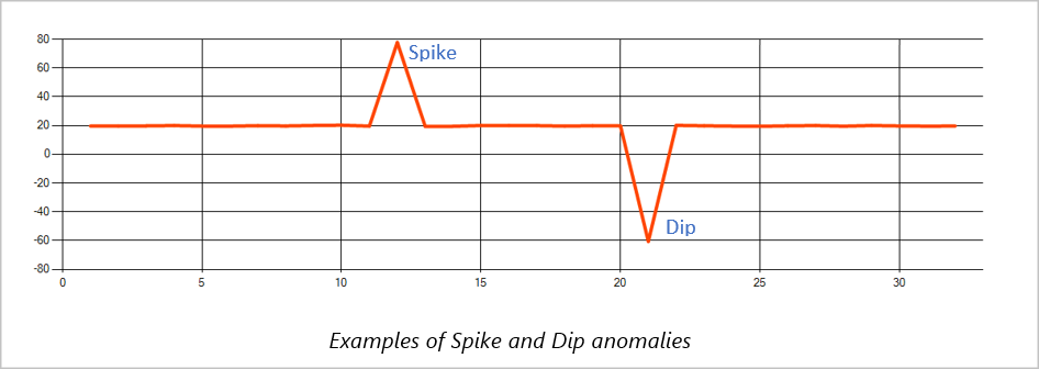 Example of spike and dip anomaly