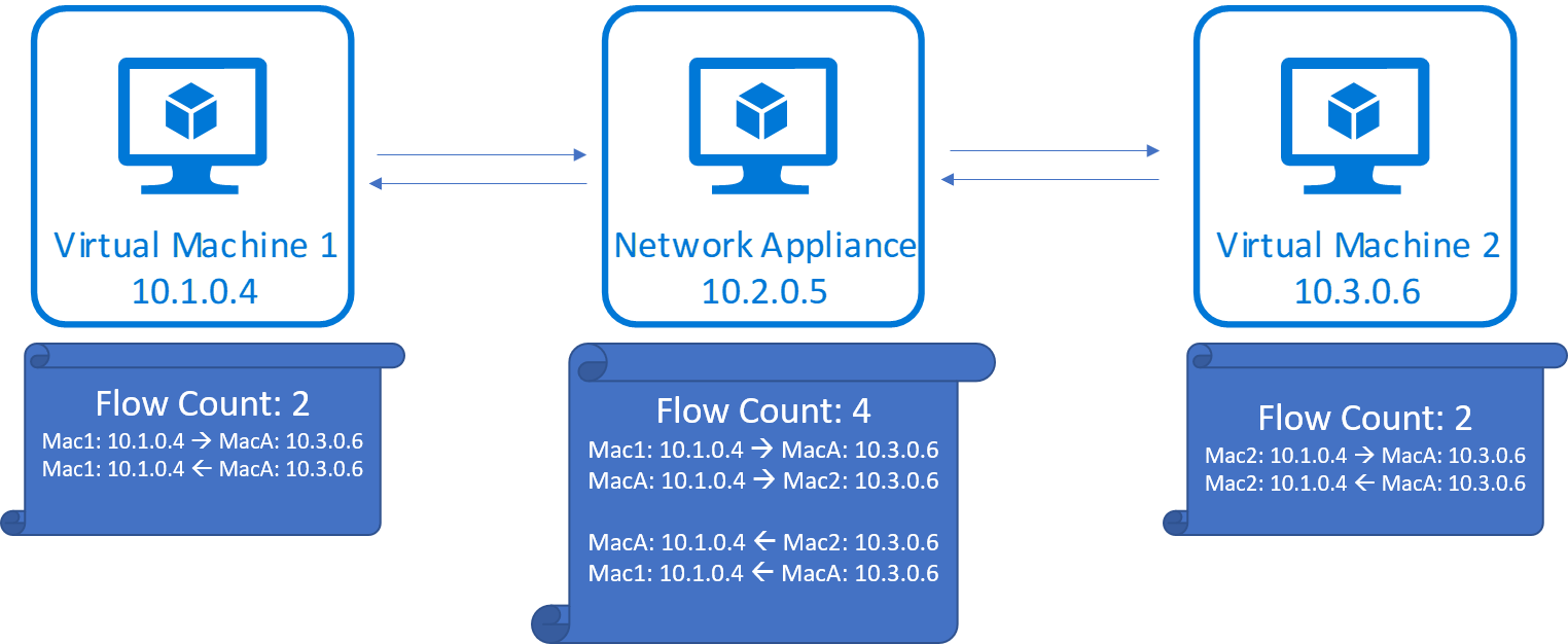 Flow count for TCP conversation through a forwarding appliance
