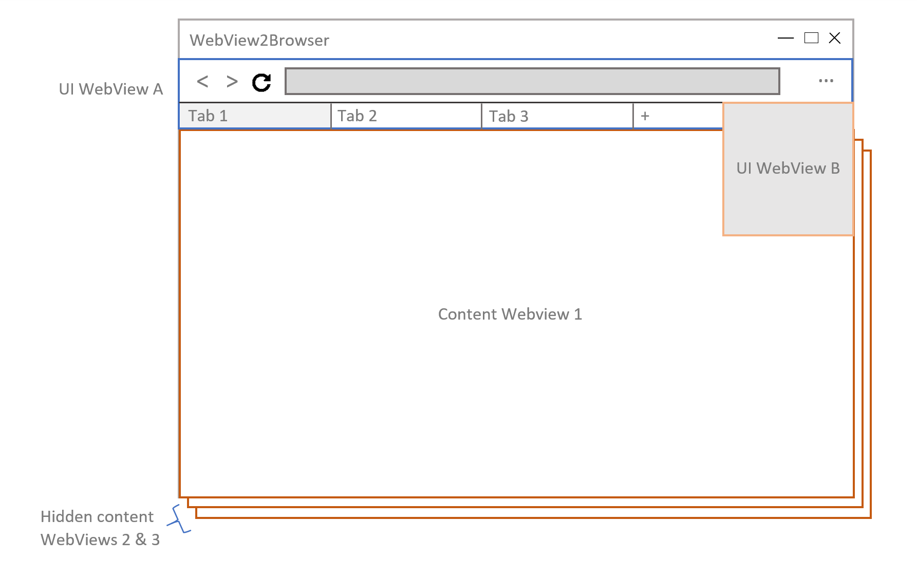 Browser layout