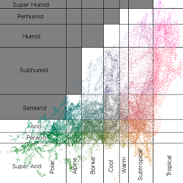 https://raw.githubusercontent.com/Mindwerks/worldengine-data/master/images/examples/scatter_plot-labelled.png