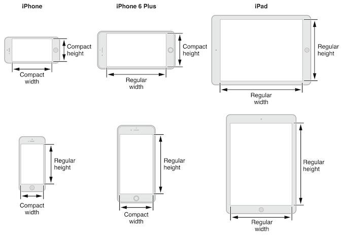 Device Size Classes