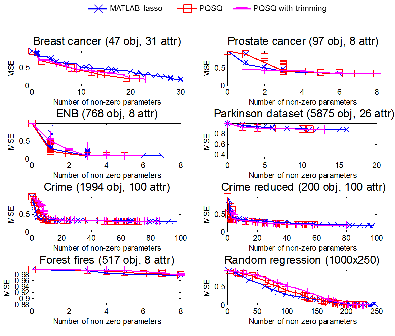 MSE Comparison for 8 datasets