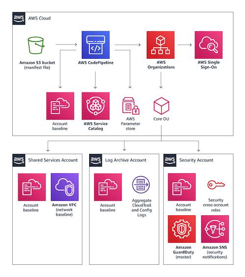AWS Landing Zone Multi-Account Architecture