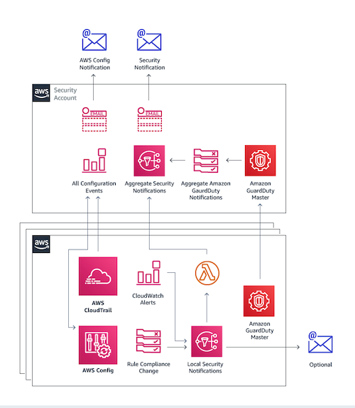 AWS Landing Zone Monitoring and Notifications Architecture