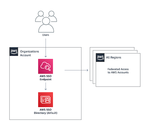 AWS Landing Zone User Access and Identity Management Architecture