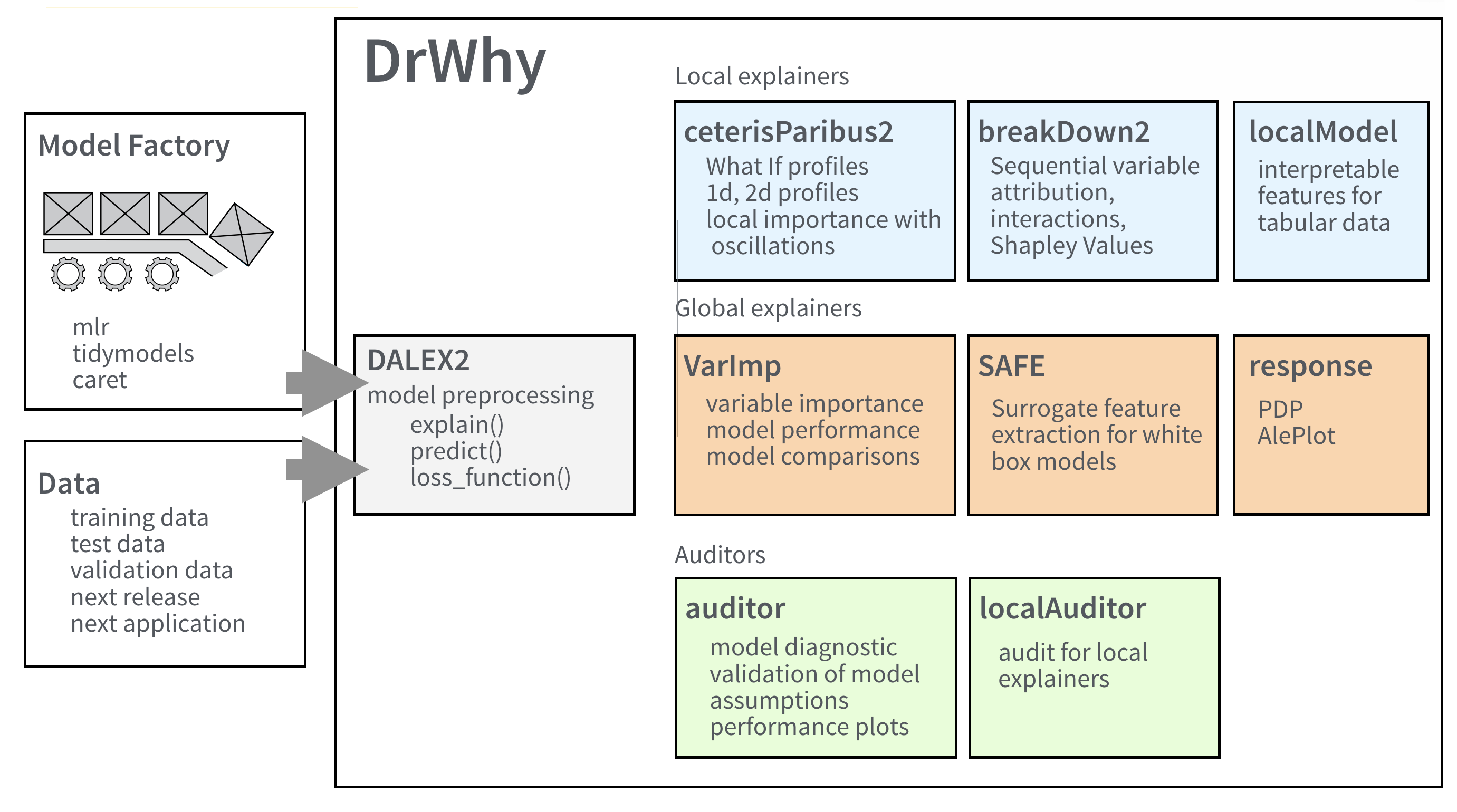 Architecture of DrWhy