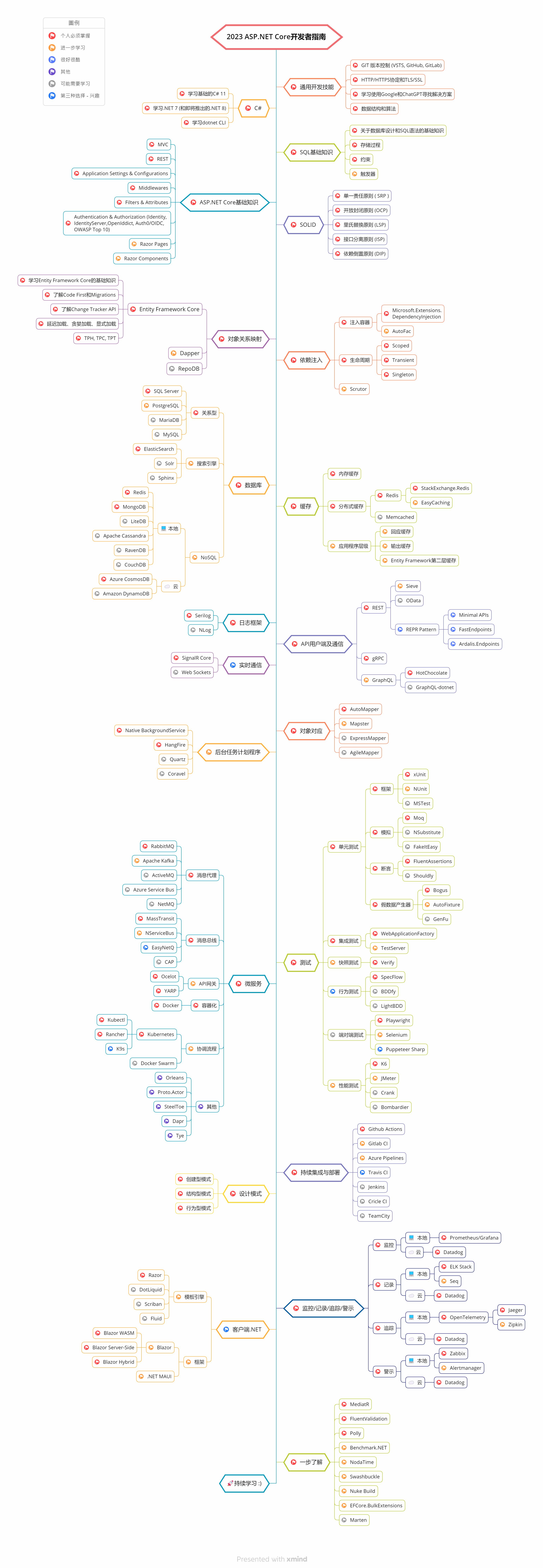 aspnetcore roadmap