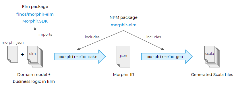 Package Overview