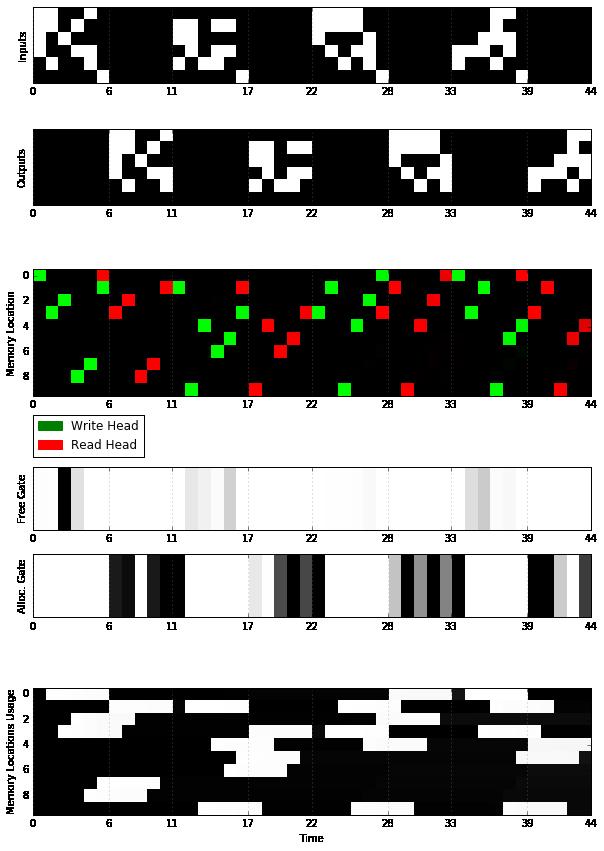 DNC-Memory-Mechanisms