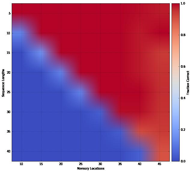 DNC-Scalability