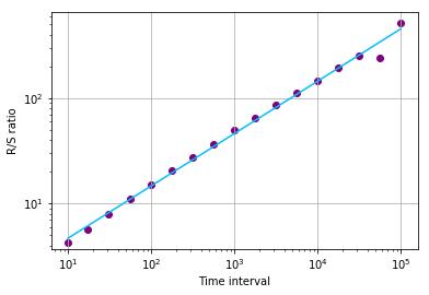 R/S analysis