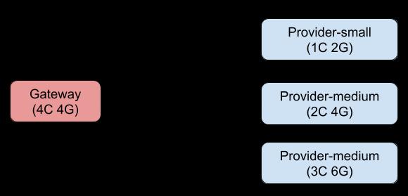 service_architect