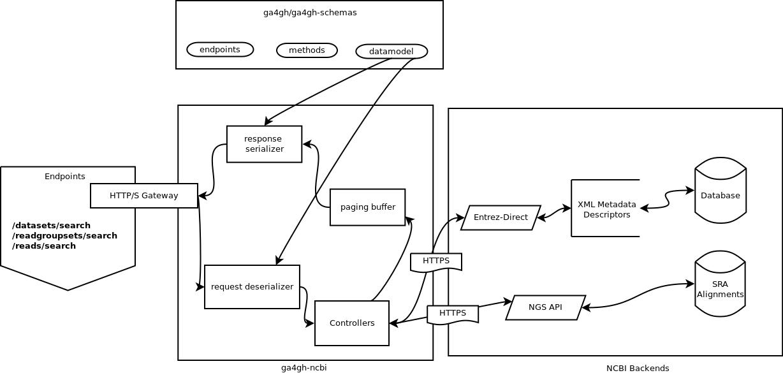 An architecture diagram describing how the systems interrelate