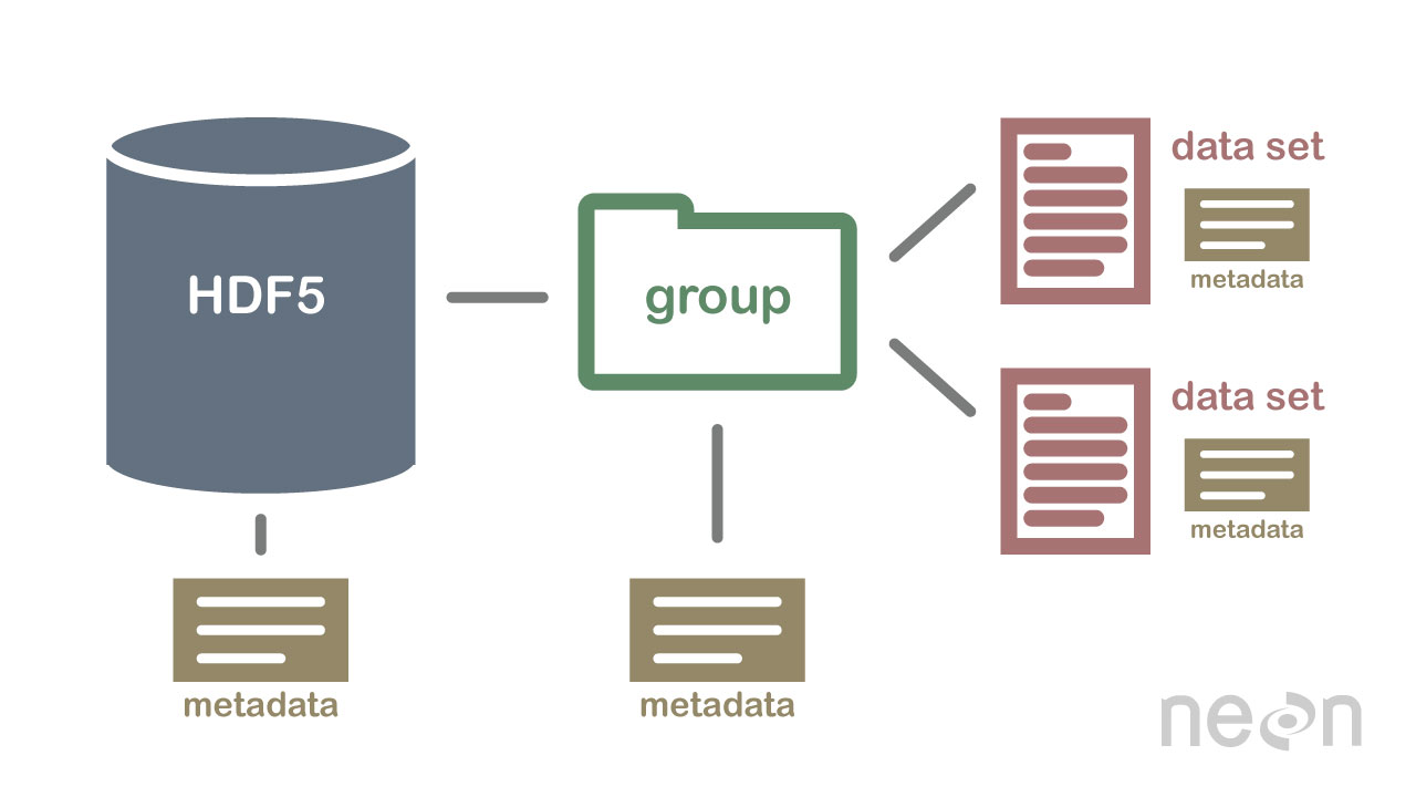 An illustration of a HDF5 file structure with a group that contains two datasets and all associated metadata