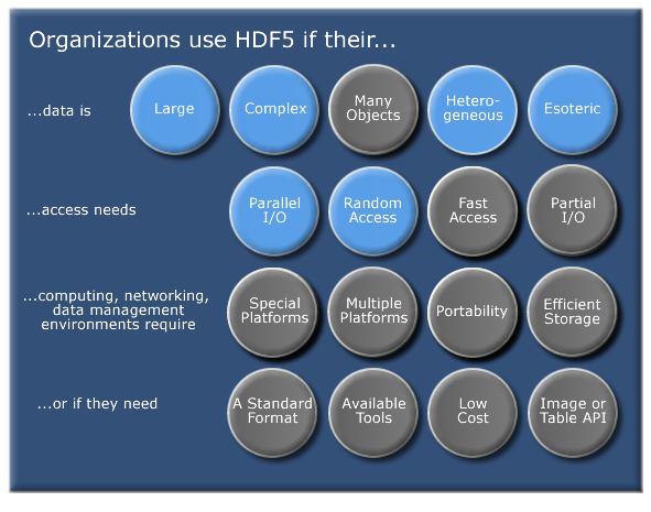 Organizations use HDF5 for various data, access, computing, and networking needs