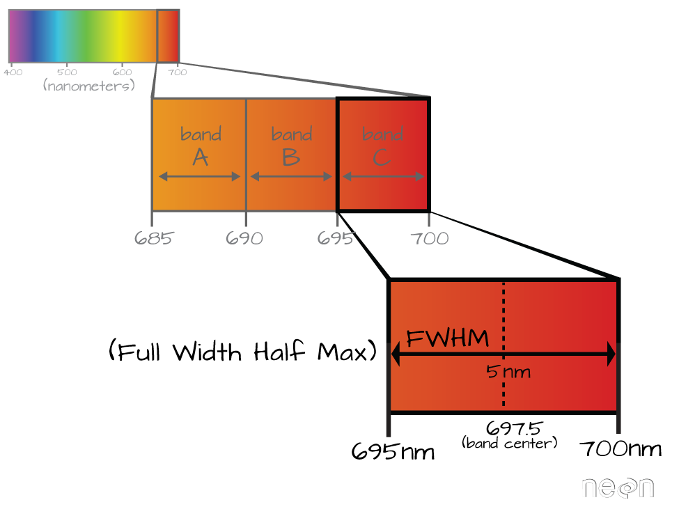 Graphic showing an example of the Full Width Half Max value of a band. The full width half band value is determined by the relative distance in nanometers between the band center and the edge of the band.