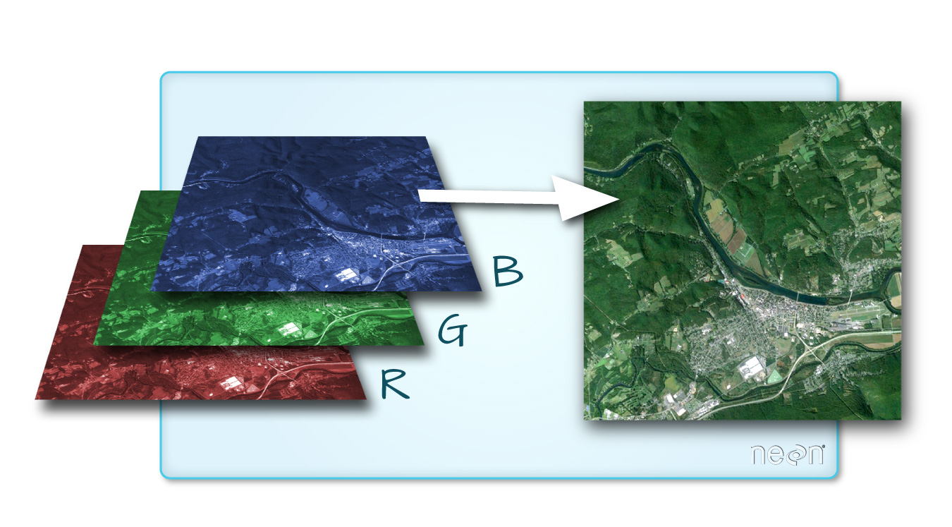 A graphic depicting the three different color bands (red, green, and blue) of a satellite image and how they create a basic color image when composited.
