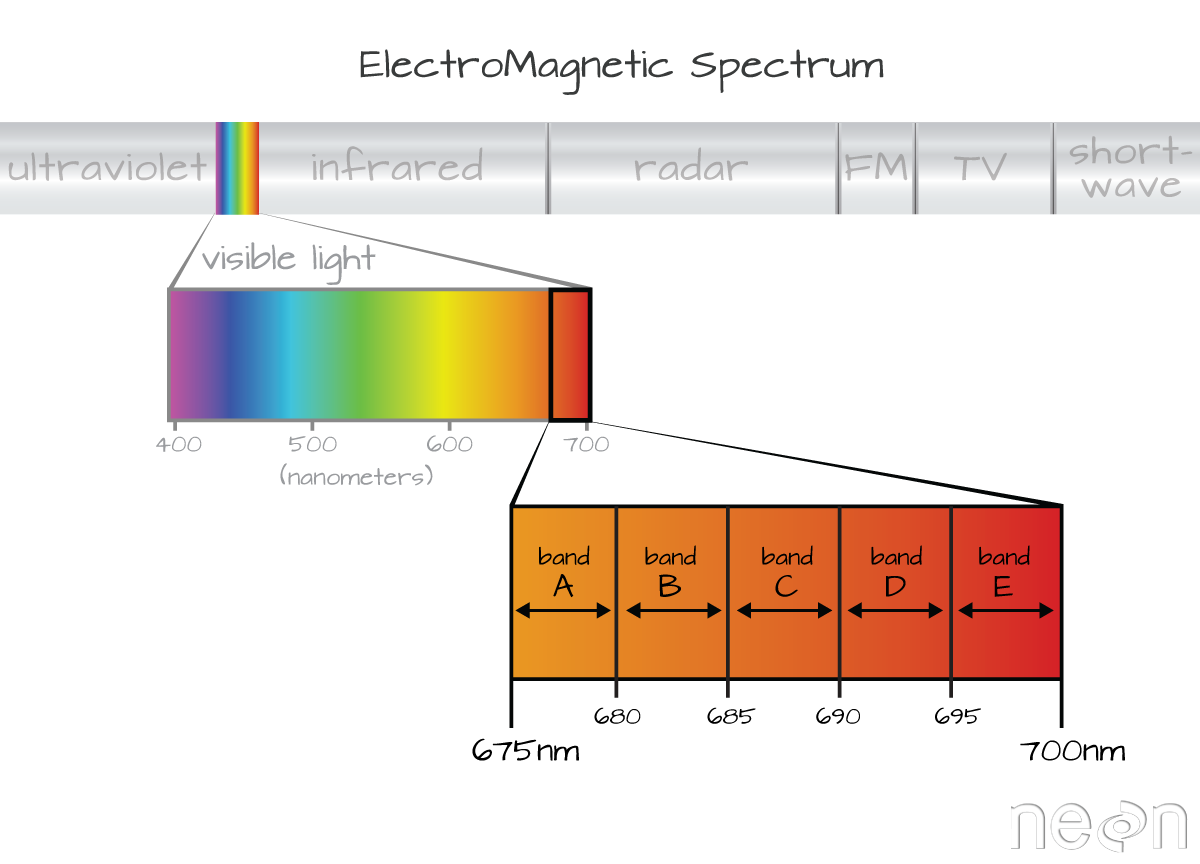 Graphic showing an example of how bands or regions of visible light, within the electromagnetic spectrum, are devided when captured by imaging spectrometers.