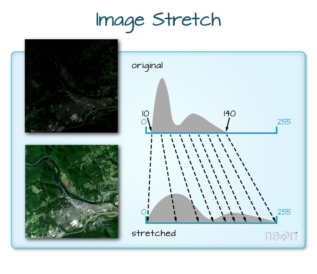 Graphic depicting stretching pixel brightness values to make a dark satellite image brighter