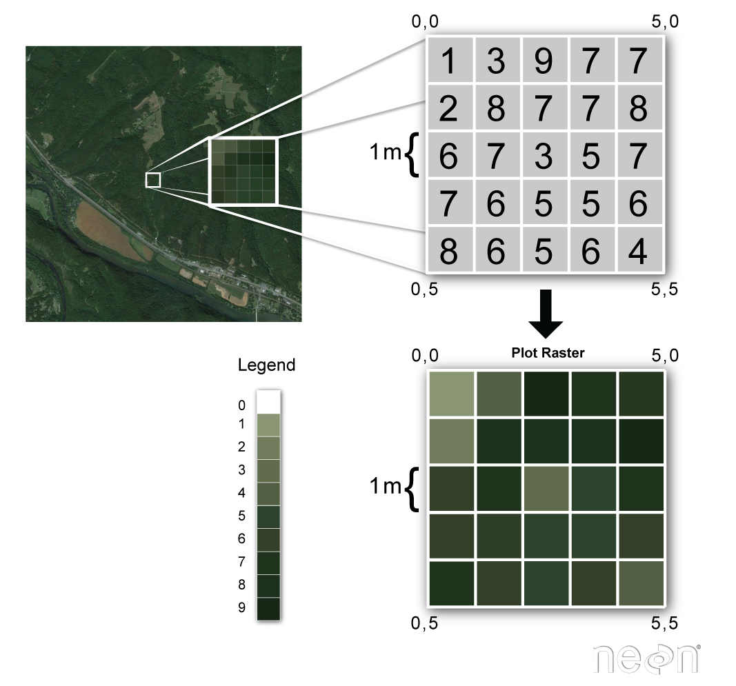 Satellite (raster) image with an inset map of a smaller extent. The inset map's structure is further shown as a grid of numeric values represented by colors on a the legend.